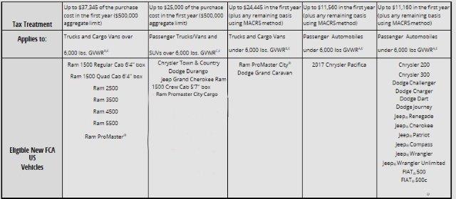 Chrysler Tax Chart.jpg