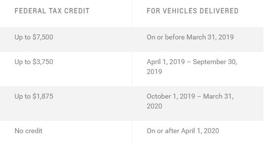 List Of Federal Tax Credits For Hybrid And Electric Vehicles